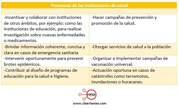 funciones de las instituciones de salud introduccion a las ciencias sociales