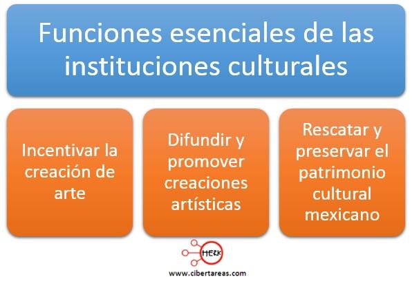 funciones esenciales de las instituciones culturales introduccion a las ciencias sociales