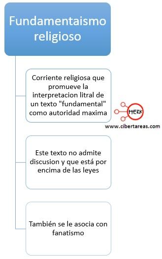 fundamentalismo religioso introduccion a las ciencias sociales