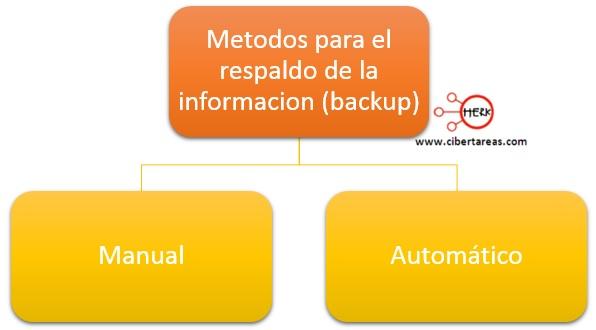 metodos para el resplado de la informacion