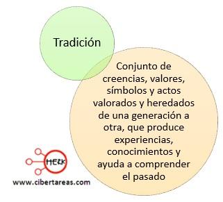 tradicion como practica social introduccion a las ciencias sociales
