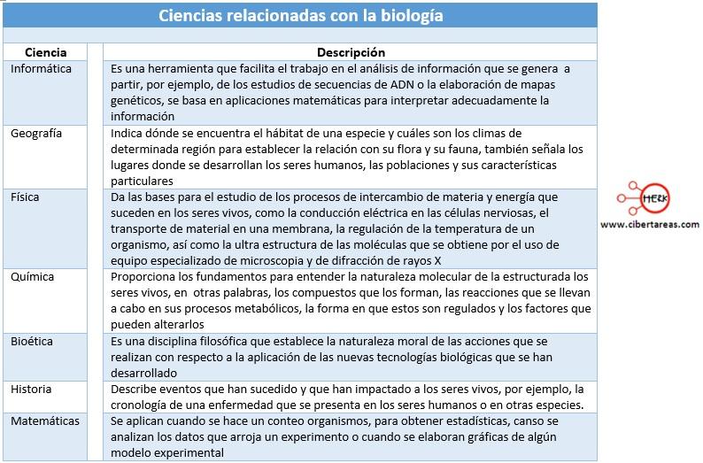 ciencias relacionadas con la biologia