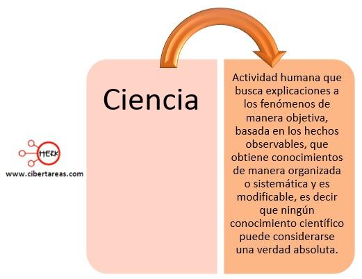Caracter sticas de la ciencia biolog a 1 cibertareas for Origen y definicion de oficina
