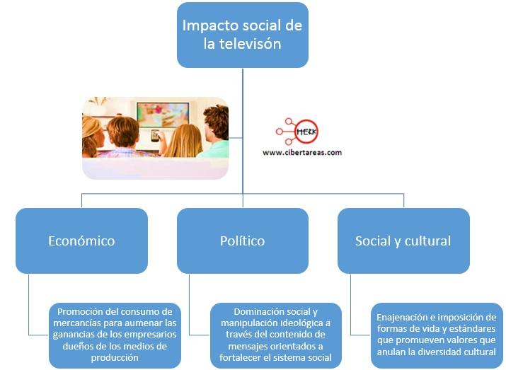 impacto social de la television introduccion a las ciencias sociales