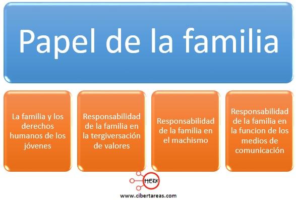 papel de la familia introduccion a las ciencias sociales
