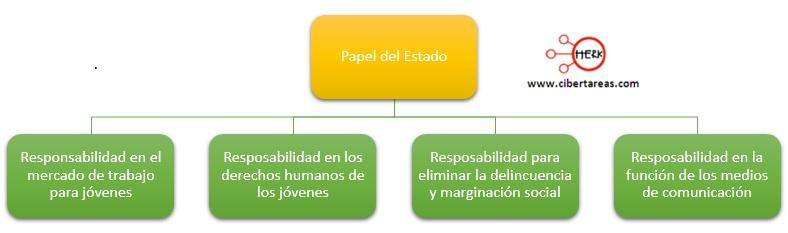papel del estado responsabilidad del estado introduccion a las ciencias sociales