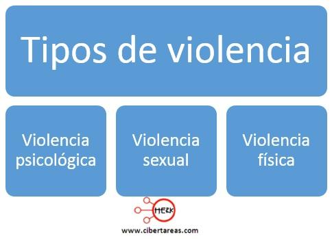 violencia como problema social tipos de violencia