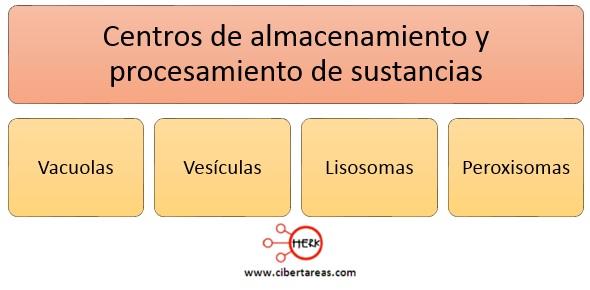 Centros de almacenamiento y procesamiento de sustancias