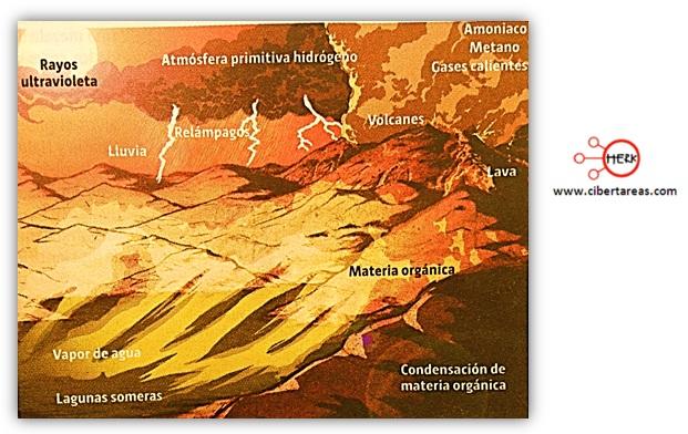 condiciones de la tierra primitiva