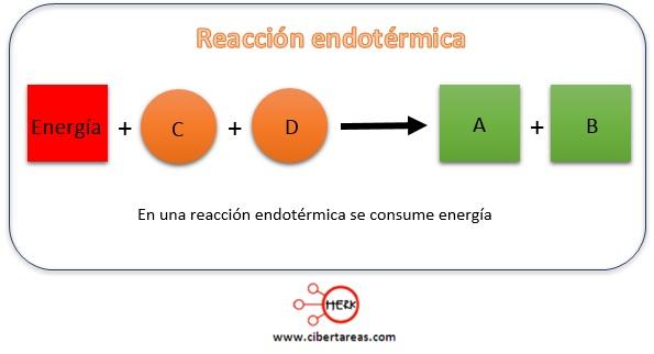 reaccion endotermica