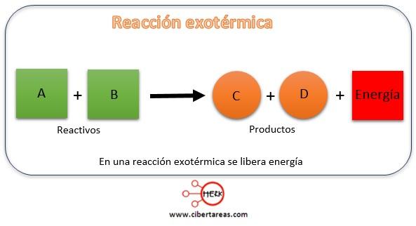 reaccion exotermica
