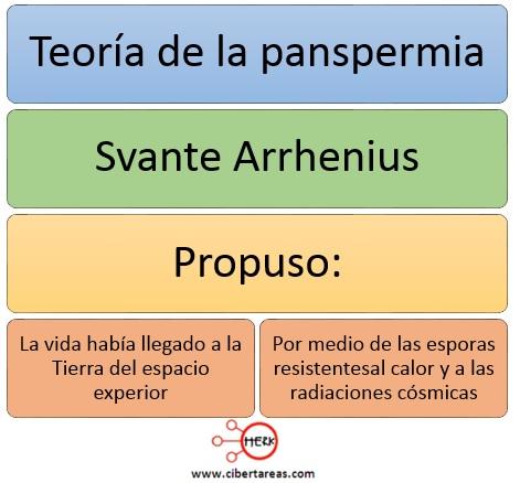 teoria de la panspermia