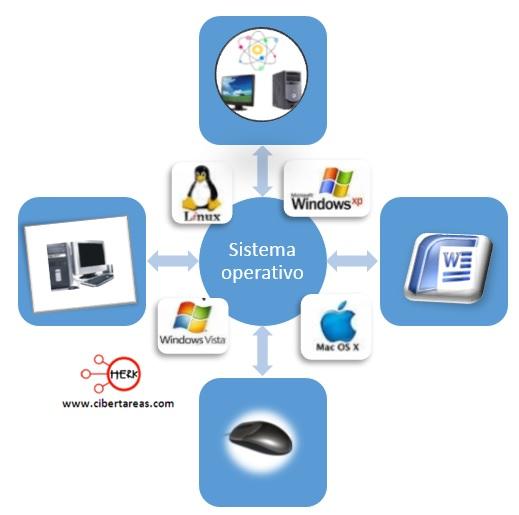 concepto de sistema operativo mapa mental