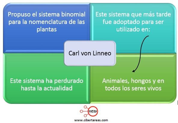 sistema biomial carl von linneo