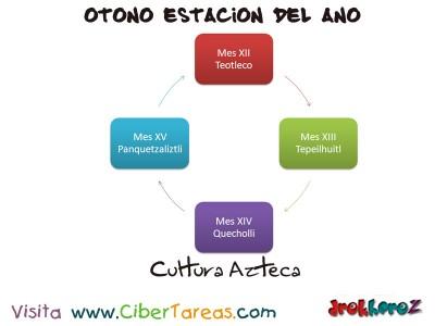 Cultura Azteca - Otono Estacion del Ano