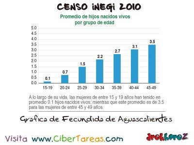Grafica de Fecundida de Aguascalientes - Censo INEGI 2010