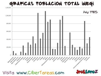 Poblacion Total en 1895 de Mexico - Graficas del Censo INEGI