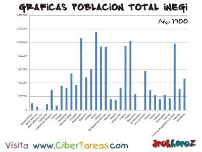 Poblacion Total en 1900 de Mexico - Graficas del Censo INEGI