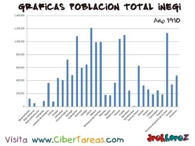 Poblacion Total en 1910 de Mexico - Graficas del Censo INEGI