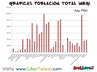 Poblacion Total en 1921 de Mexico - Graficas del Censo INEGI