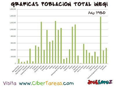 Poblacion Total en 1930 de Mexico - Graficas del Censo INEGI