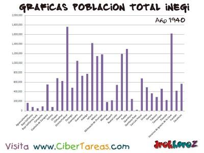 Poblacion Total en 1940 de Mexico - Graficas del Censo INEGI
