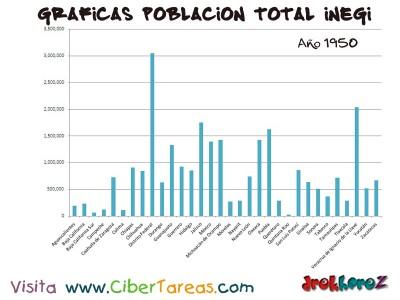 Poblacion Total en 1950 de Mexico - Graficas del Censo INEGI