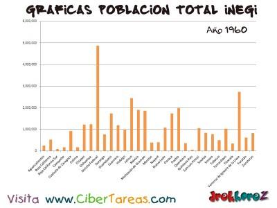 Poblacion Total en 1960 de Mexico - Graficas del Censo INEGI