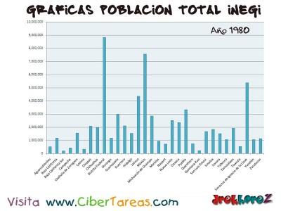 Poblacion Total en 1980 de Mexico - Graficas del Censo INEGI