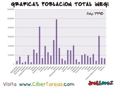Poblacion Total en 1990 de Mexico - Graficas del Censo INEGI