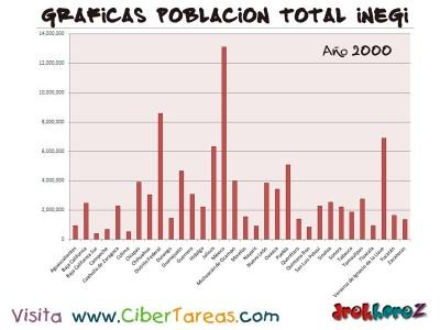Poblacion Total en 2000 de Mexico - Graficas del Censo INEGI