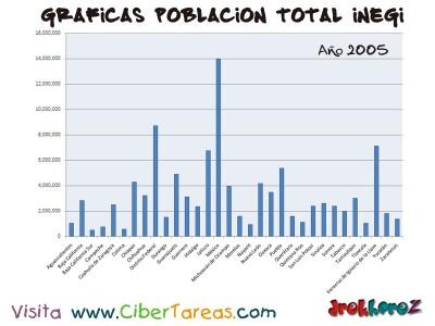 Poblacion Total en 2005 de Mexico - Graficas del Censo INEGI