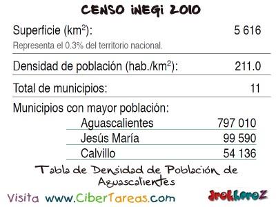 Tabla Densidad de Poblacion en Aguascalientes - Censo INEGI 2010