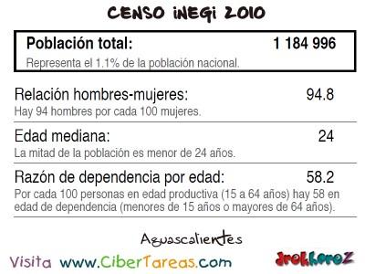 Tabla Distribucion Edad y Sexo Aguascalientes - Censo INEGI 2010