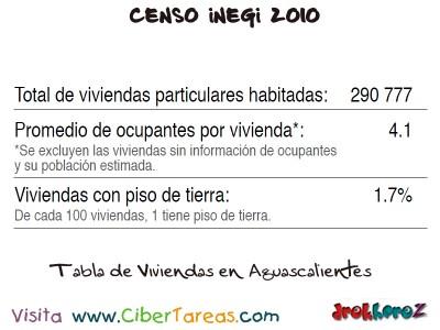 Tabla de Viviendas en Aguascalientes - Censo INEGI 2010
