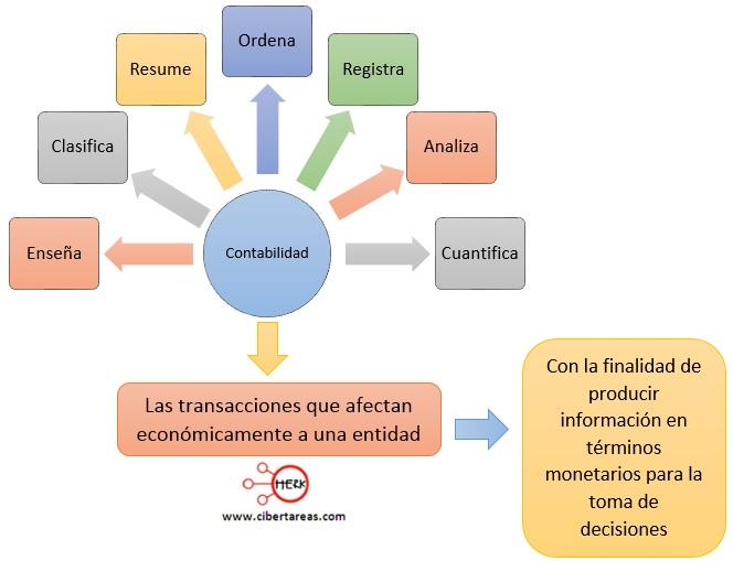 caracteristicas de la contabilidad