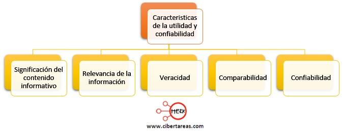 caracteristicas de la utilidad y confiabilidad contabilidad