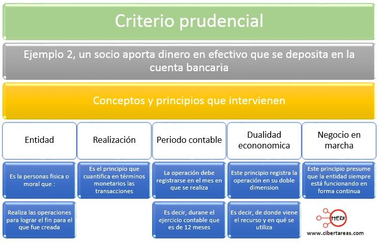 citerio prudencial ejemplo caso