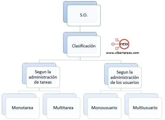 clasificacion de los sistema operativos