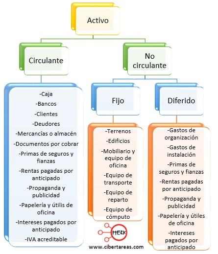 clasificacion del activo contabilidad