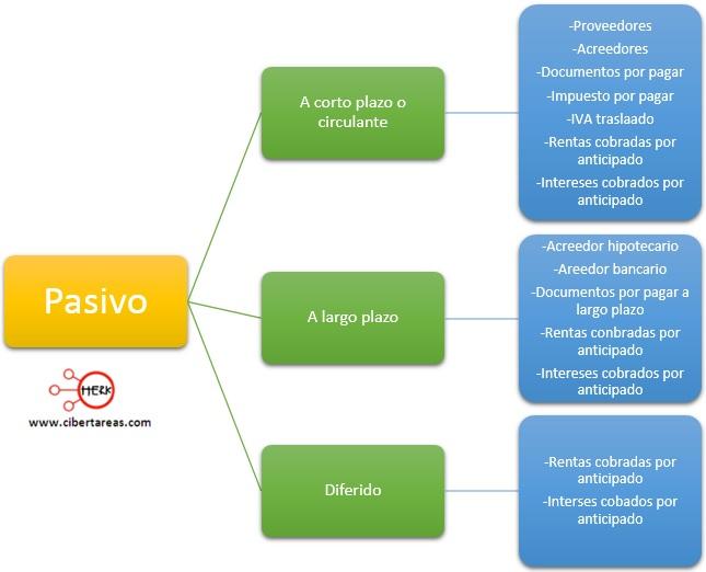 clasificacion del pasivo contabilidad