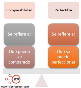 concepto de conparabilidad concepto de perfectible
