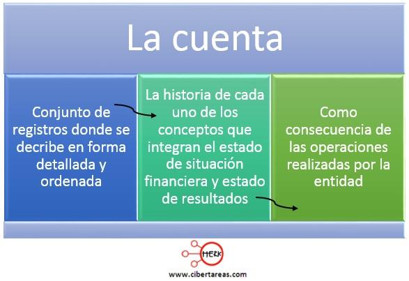 concepto de cuenta contabilidad