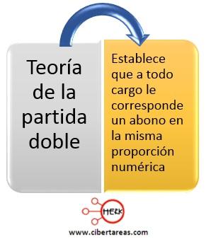 concepto de la teoria de la partida doble