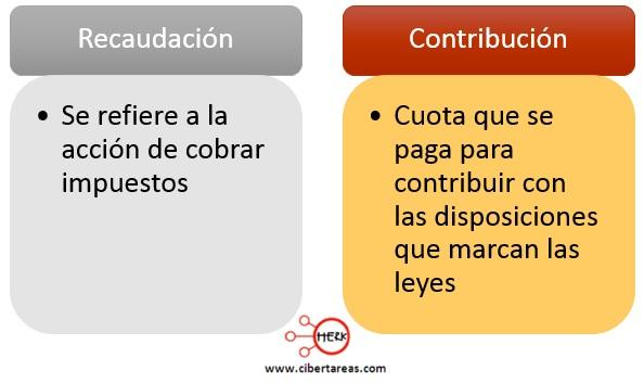 concepto de recaudacion concepto de contribucion