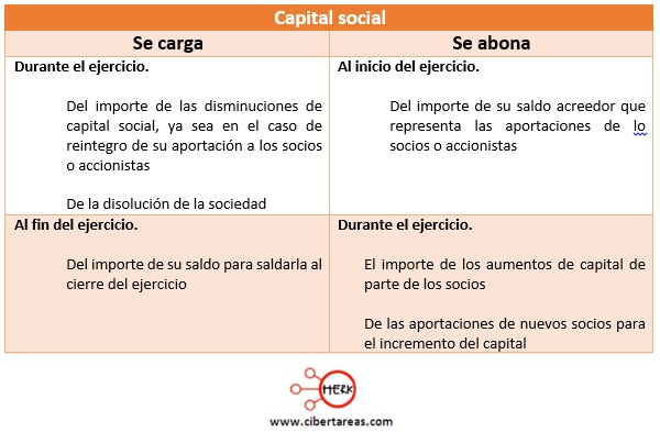 cuentas de capital capital social contabilidad 1