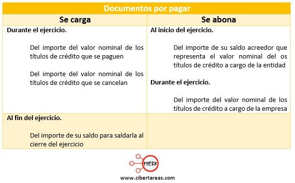 cuentas de pasivo documentos por pagar contabilidad