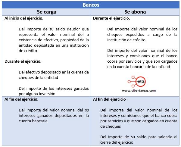 cuentas del activo bancos contabilidad