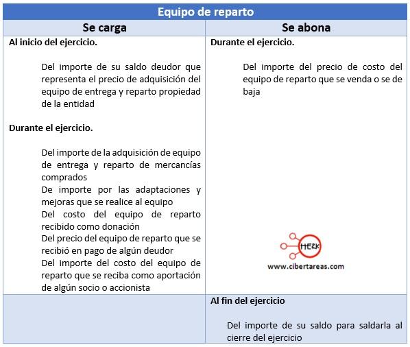 Denominaci n movimiento y saldo de cuentas de activo for Mobiliario de oficina definicion