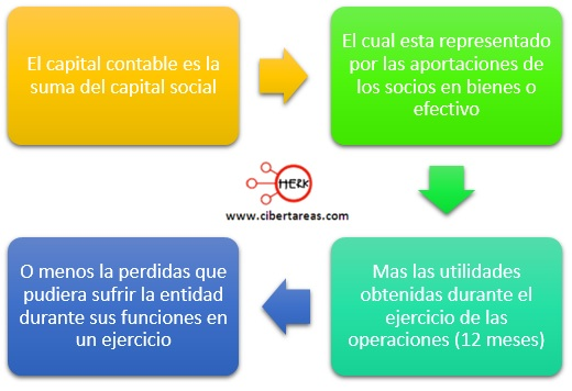 definicion de capital contable contabilidad